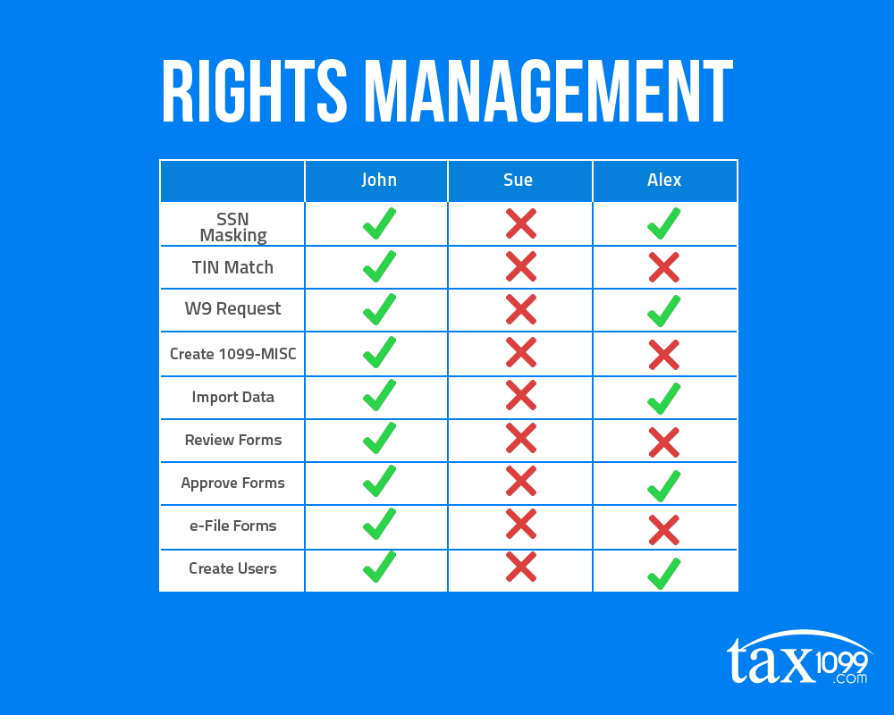 Tax1099 Rights Management